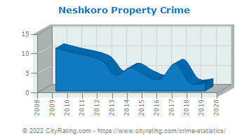Neshkoro Property Crime