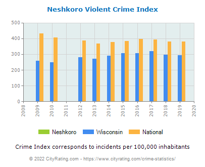 Neshkoro Violent Crime vs. State and National Per Capita
