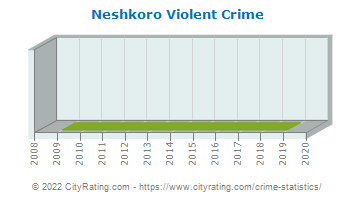 Neshkoro Violent Crime