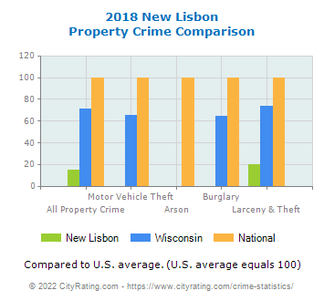 New Lisbon Property Crime vs. State and National Comparison
