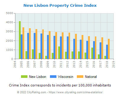 New Lisbon Property Crime vs. State and National Per Capita