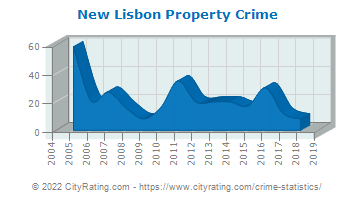 New Lisbon Property Crime