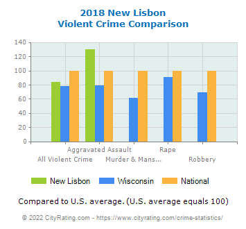 New Lisbon Violent Crime vs. State and National Comparison