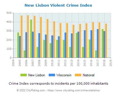 New Lisbon Violent Crime vs. State and National Per Capita