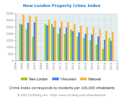 New London Property Crime vs. State and National Per Capita