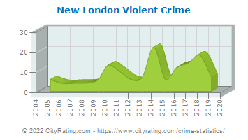 New London Violent Crime