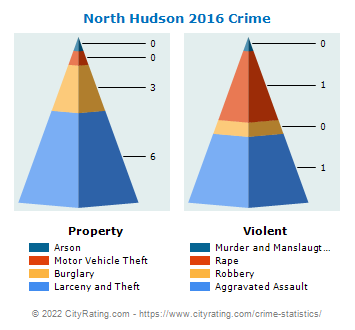 North Hudson Crime 2016