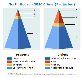 North Hudson Crime 2020