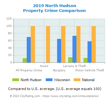 North Hudson Property Crime vs. State and National Comparison
