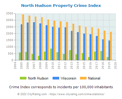 North Hudson Property Crime vs. State and National Per Capita