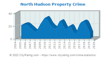 North Hudson Property Crime