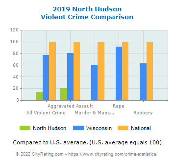 North Hudson Violent Crime vs. State and National Comparison