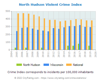 North Hudson Violent Crime vs. State and National Per Capita