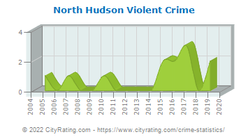 North Hudson Violent Crime