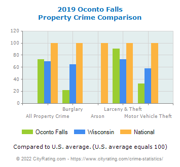 Oconto Falls Property Crime vs. State and National Comparison