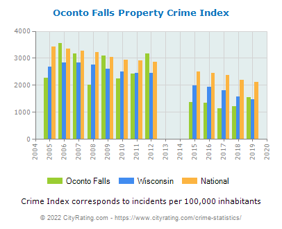 Oconto Falls Property Crime vs. State and National Per Capita