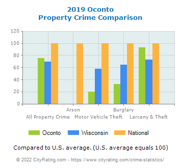 Oconto Property Crime vs. State and National Comparison
