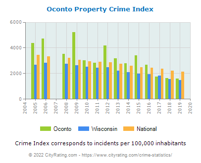 Oconto Property Crime vs. State and National Per Capita