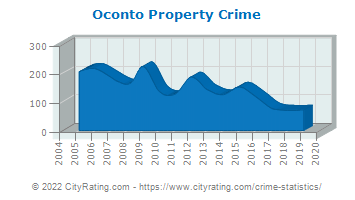 Oconto Property Crime