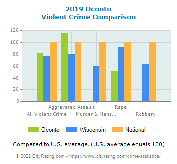 Oconto Violent Crime vs. State and National Comparison