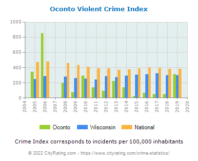 Oconto Violent Crime vs. State and National Per Capita