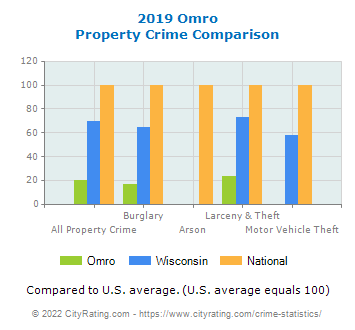 Omro Property Crime vs. State and National Comparison