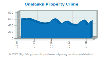 Onalaska Property Crime