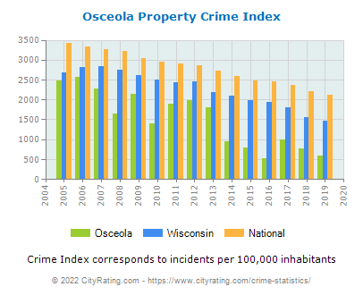 Osceola Property Crime vs. State and National Per Capita