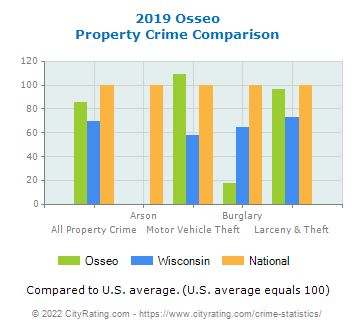 Osseo Property Crime vs. State and National Comparison