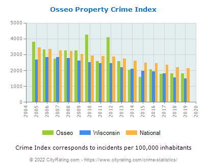 Osseo Property Crime vs. State and National Per Capita