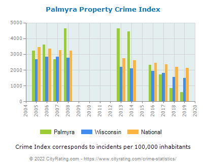 Palmyra Property Crime vs. State and National Per Capita