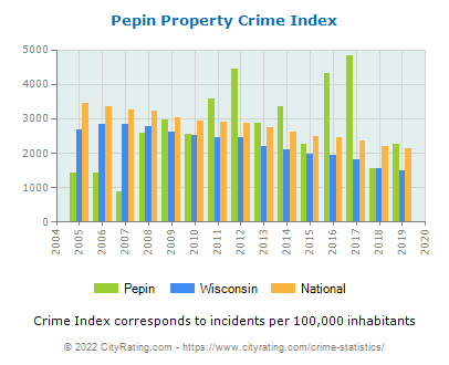 Pepin Property Crime vs. State and National Per Capita