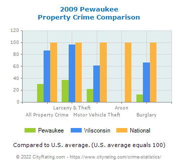 Pewaukee Property Crime vs. State and National Comparison