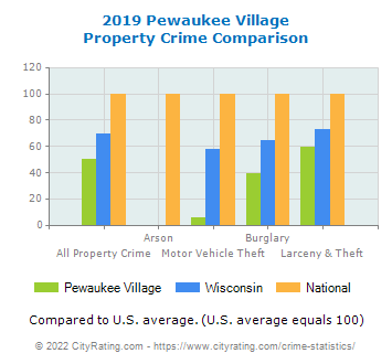Pewaukee Village Property Crime vs. State and National Comparison