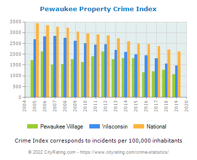 Pewaukee Village Property Crime vs. State and National Per Capita