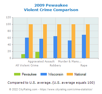 Pewaukee Violent Crime vs. State and National Comparison