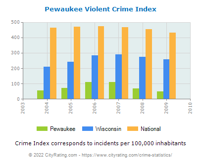 Pewaukee Violent Crime vs. State and National Per Capita