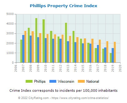 Phillips Property Crime vs. State and National Per Capita