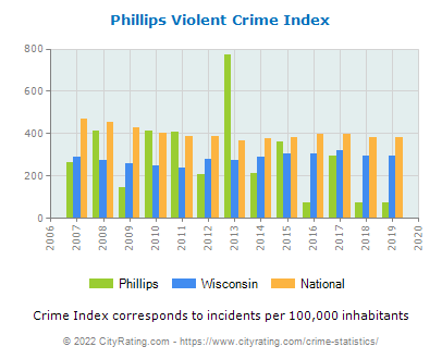Phillips Violent Crime vs. State and National Per Capita