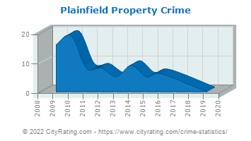 Plainfield Property Crime