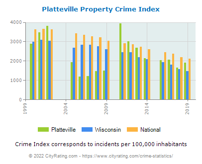 Platteville Property Crime vs. State and National Per Capita