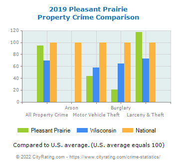 Pleasant Prairie Property Crime vs. State and National Comparison