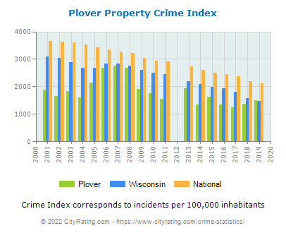 Plover Property Crime vs. State and National Per Capita