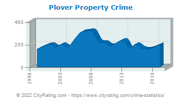 Plover Property Crime