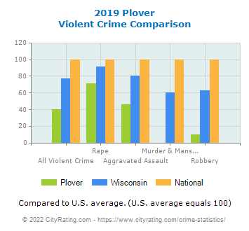Plover Violent Crime vs. State and National Comparison