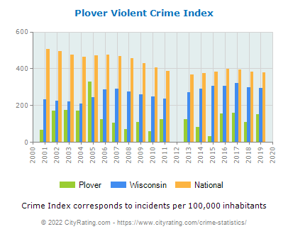 Plover Violent Crime vs. State and National Per Capita