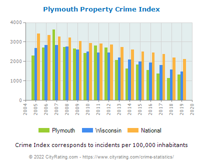 Plymouth Property Crime vs. State and National Per Capita