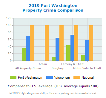 Port Washington Property Crime vs. State and National Comparison