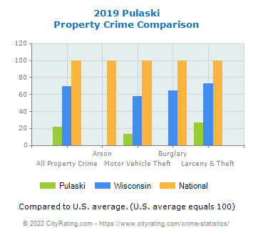 Pulaski Property Crime vs. State and National Comparison