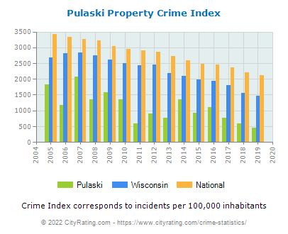 Pulaski Property Crime vs. State and National Per Capita